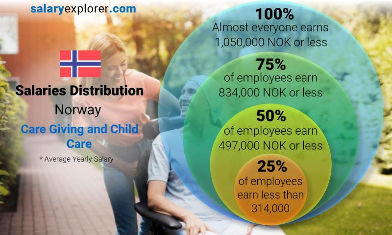 Median and salary distribution yearly Norway Care Giving and Child Care