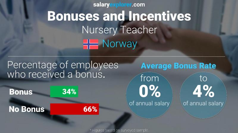 Annual Salary Bonus Rate Norway Nursery Teacher
