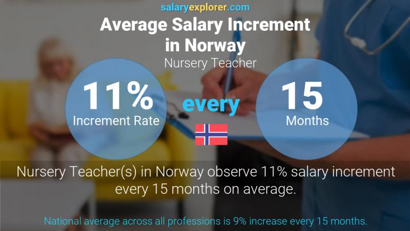 Annual Salary Increment Rate Norway Nursery Teacher