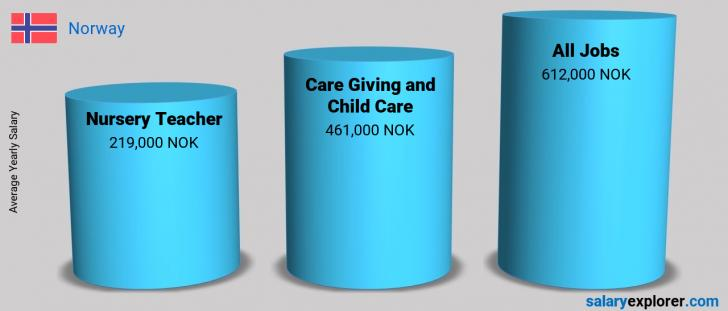 Salary Comparison Between Nursery Teacher and Care Giving and Child Care yearly Norway