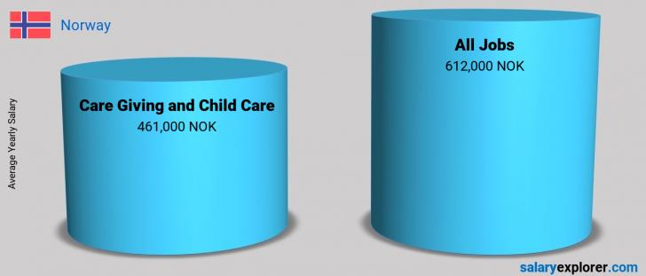 Salary Comparison Between Care Giving and Child Care and Care Giving and Child Care yearly Norway