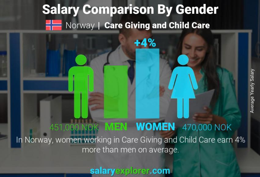 Salary comparison by gender yearly Norway Care Giving and Child Care