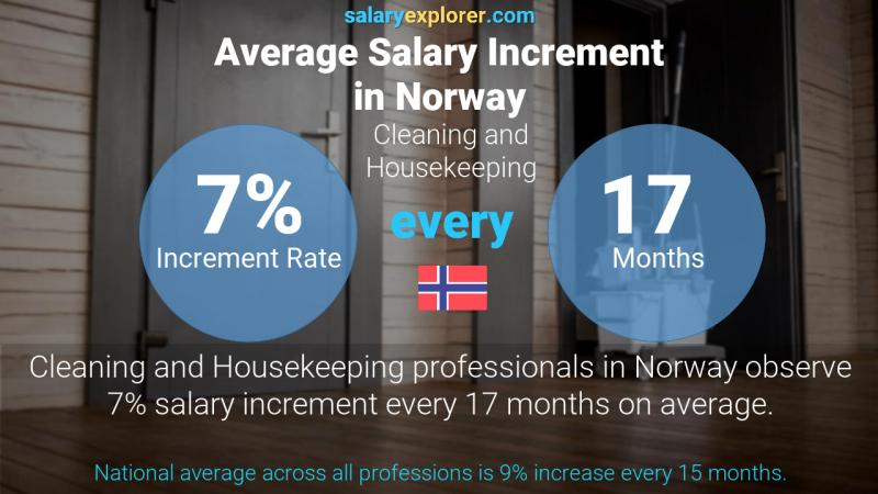 Annual Salary Increment Rate Norway Cleaning and Housekeeping