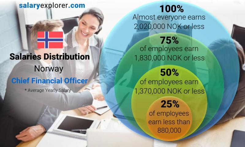 Median and salary distribution yearly Norway Chief Financial Officer