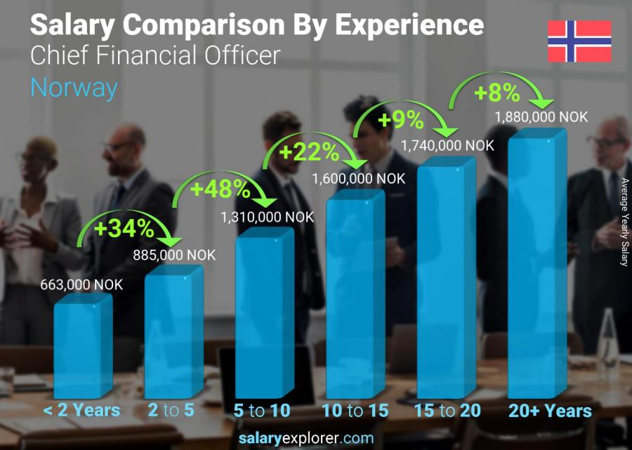 Salary comparison by years of experience yearly Norway Chief Financial Officer