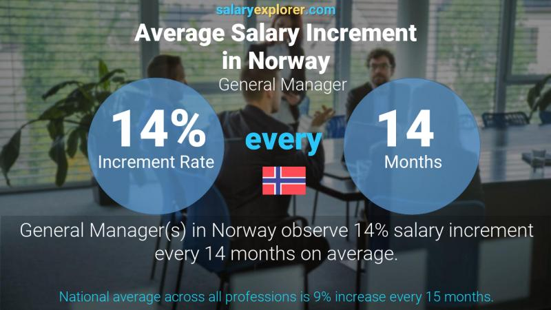 Annual Salary Increment Rate Norway General Manager