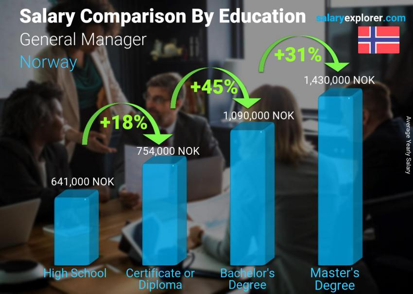 Salary comparison by education level yearly Norway General Manager