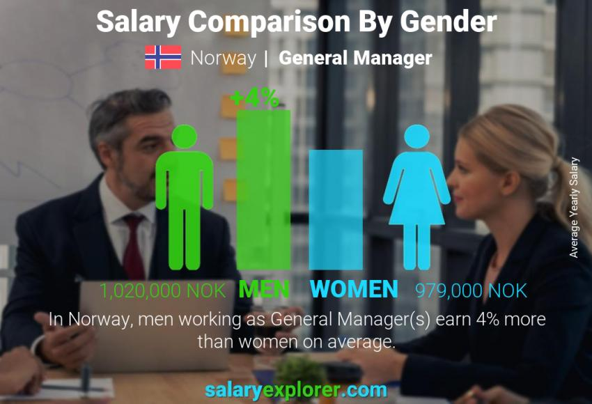 Salary comparison by gender yearly Norway General Manager