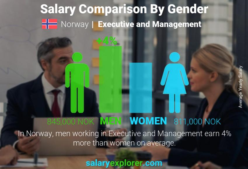 Salary comparison by gender yearly Norway Executive and Management