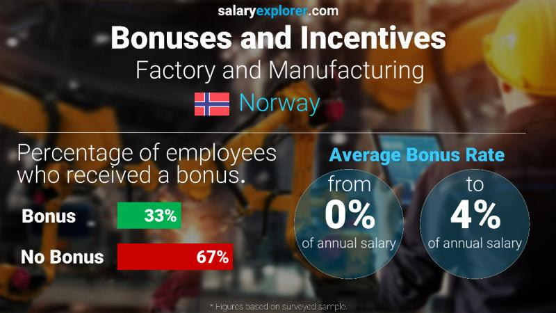 Annual Salary Bonus Rate Norway Factory and Manufacturing