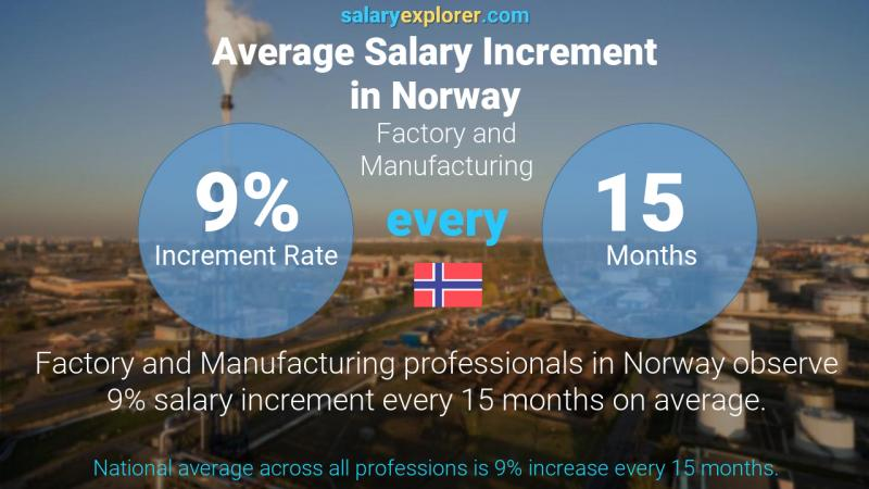 Annual Salary Increment Rate Norway Factory and Manufacturing