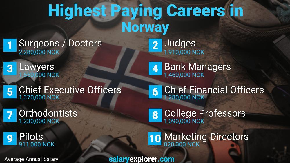 Highest Paying Jobs In Norway