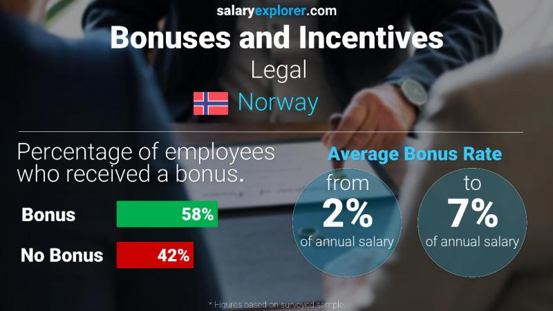 Annual Salary Bonus Rate Norway Legal