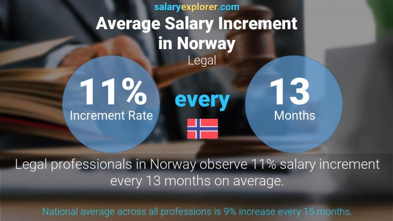 Annual Salary Increment Rate Norway Legal