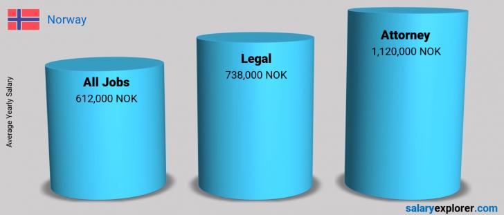 Salary Comparison Between Attorney and Legal yearly Norway
