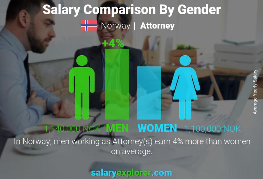 Salary comparison by gender yearly Norway Attorney