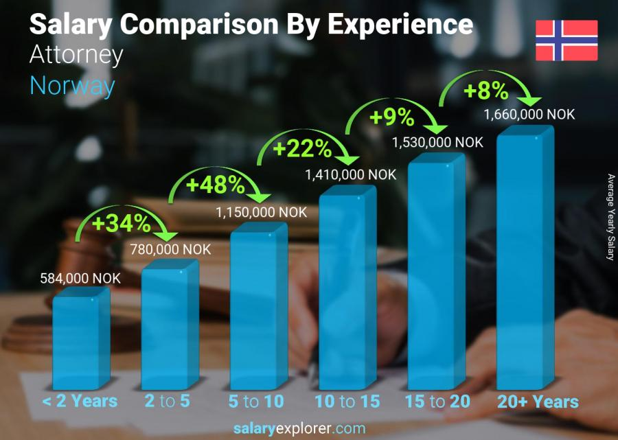 Salary comparison by years of experience yearly Norway Attorney