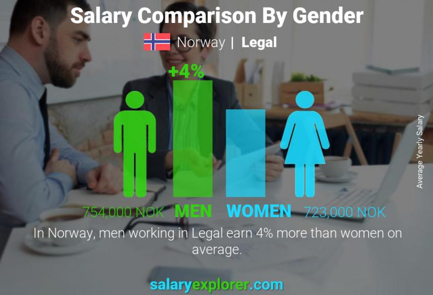 Salary comparison by gender yearly Norway Legal