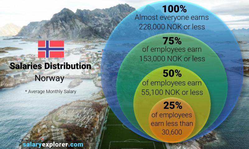 Median and salary distribution monthly Norway