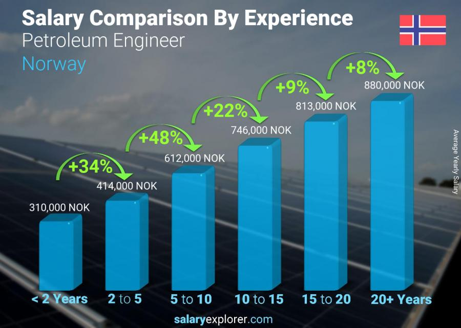 Salary comparison by years of experience yearly Norway Petroleum Engineer