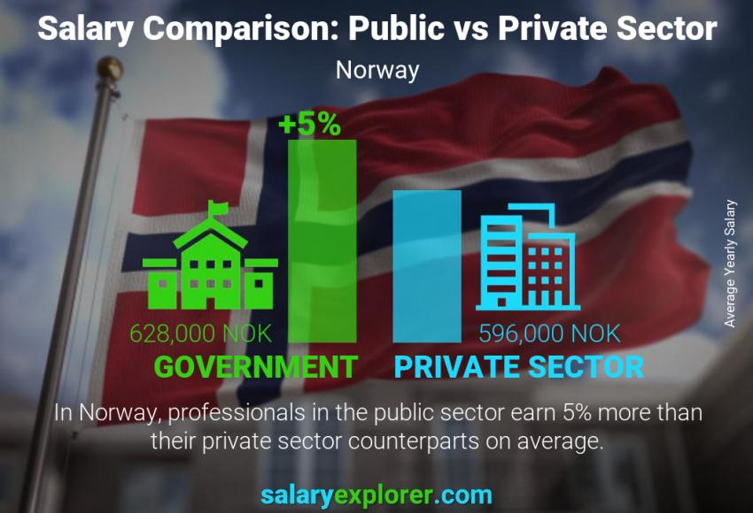Public vs private sector salaries yearly Norway