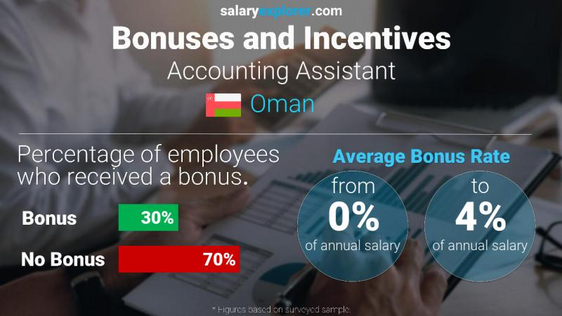 Annual Salary Bonus Rate Oman Accounting Assistant