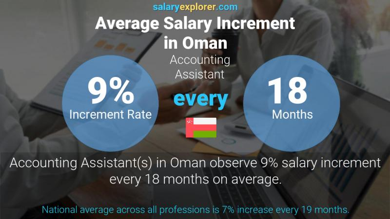 Annual Salary Increment Rate Oman Accounting Assistant