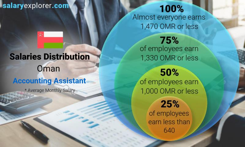 Median and salary distribution monthly Oman Accounting Assistant