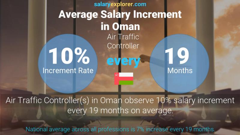 Annual Salary Increment Rate Oman Air Traffic Controller
