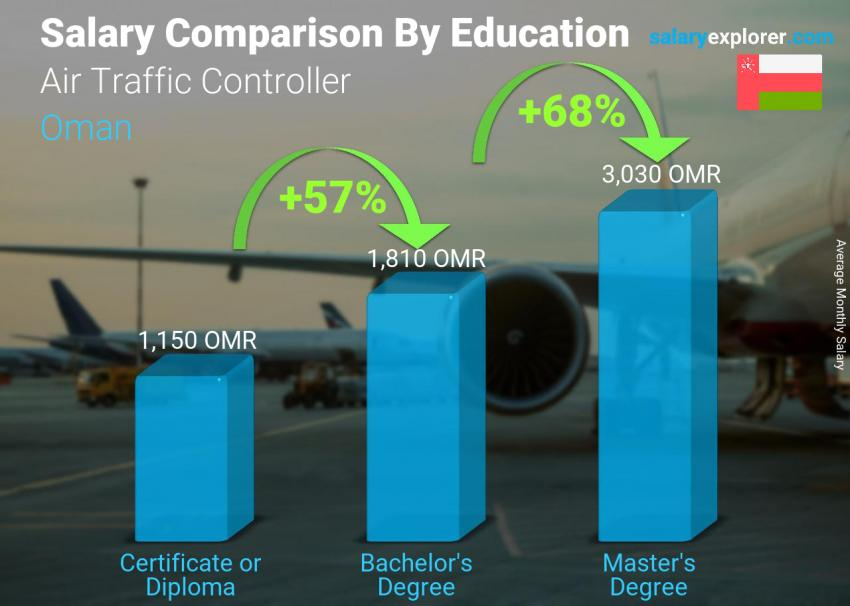 Salary comparison by education level monthly Oman Air Traffic Controller