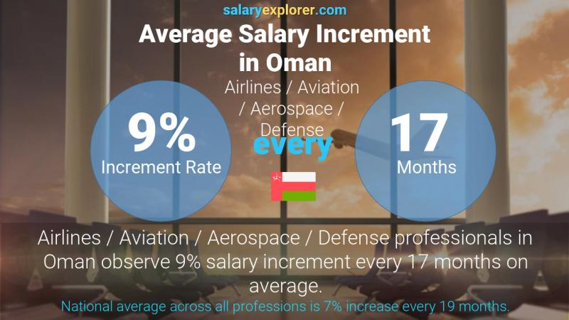 Annual Salary Increment Rate Oman Airlines / Aviation / Aerospace / Defense