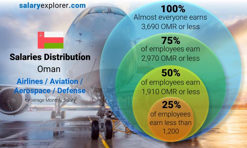 Median and salary distribution monthly Oman Airlines / Aviation / Aerospace / Defense