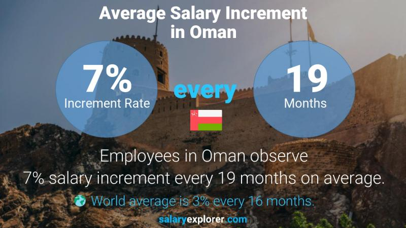 Annual Salary Increment Rate Oman