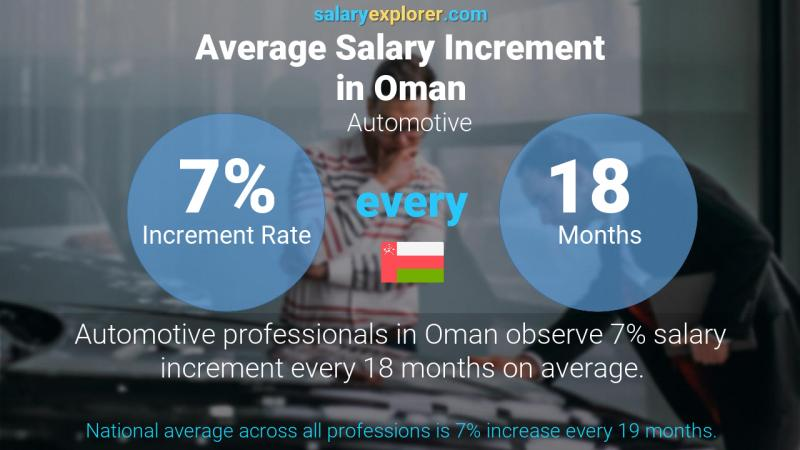 Annual Salary Increment Rate Oman Automotive