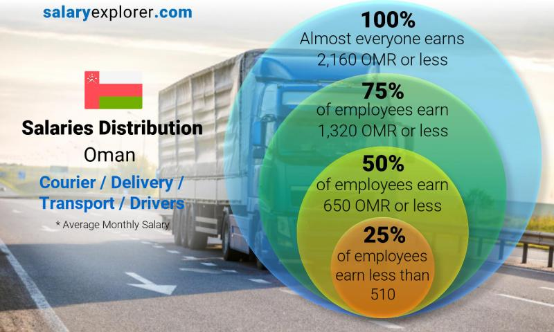 Median and salary distribution monthly Oman Courier / Delivery / Transport / Drivers