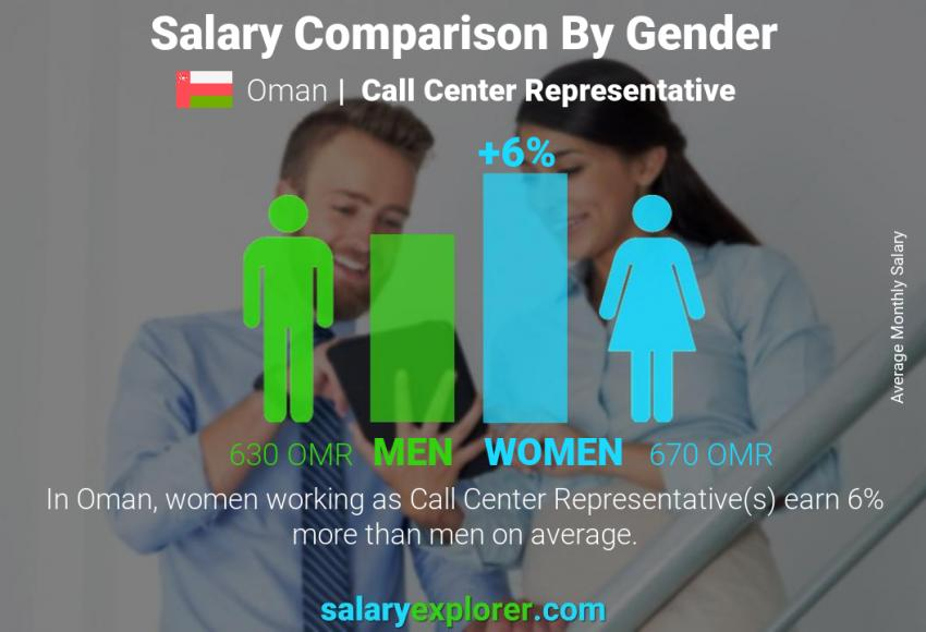 Salary comparison by gender monthly Oman Call Center Representative