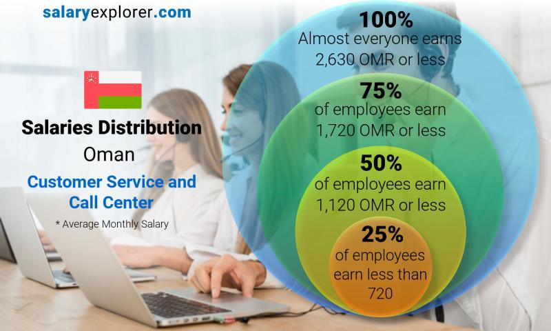 Median and salary distribution monthly Oman Customer Service and Call Center