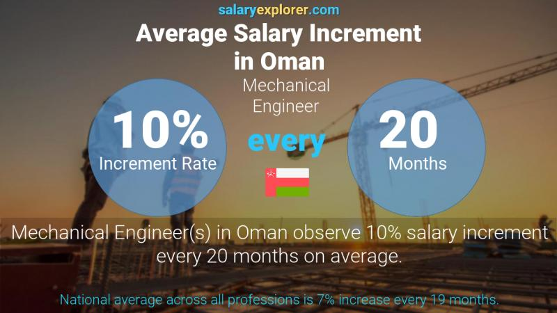 Annual Salary Increment Rate Oman Mechanical Engineer
