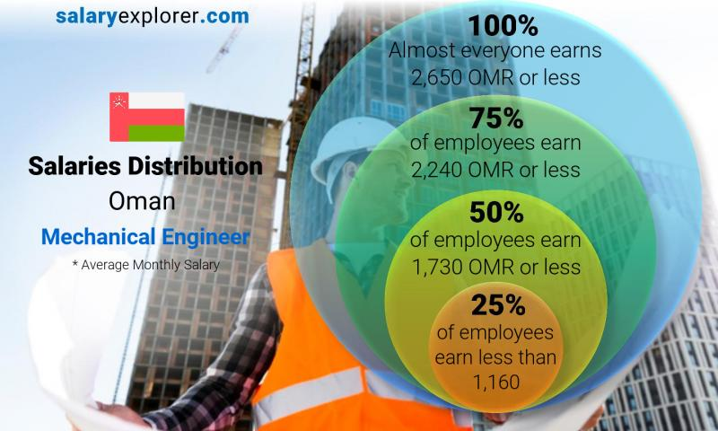 Median and salary distribution monthly Oman Mechanical Engineer