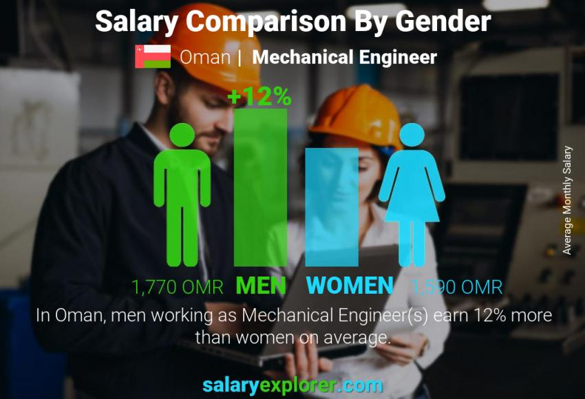 Salary comparison by gender monthly Oman Mechanical Engineer