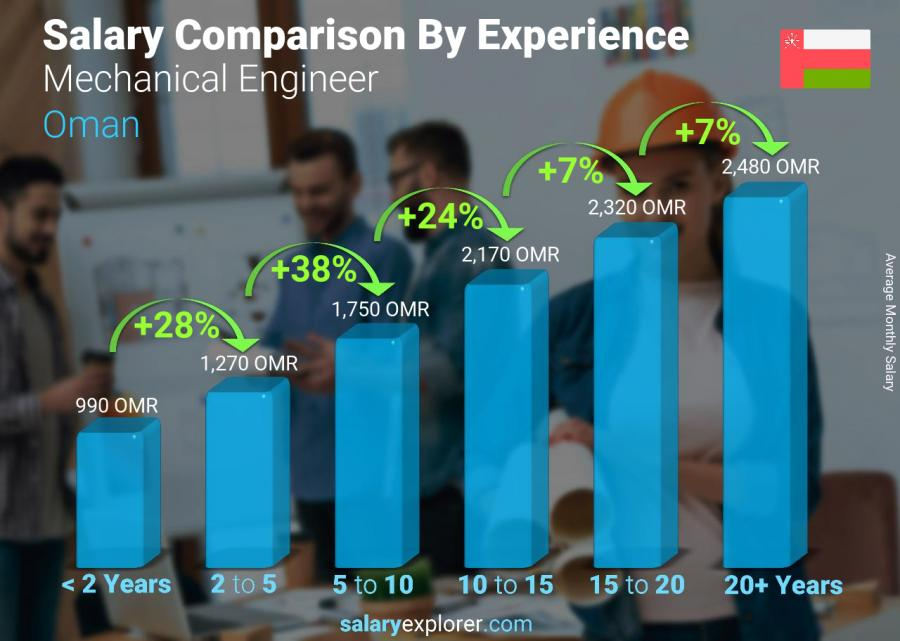 Salary comparison by years of experience monthly Oman Mechanical Engineer