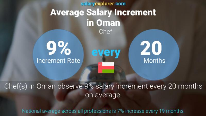 Annual Salary Increment Rate Oman Chef