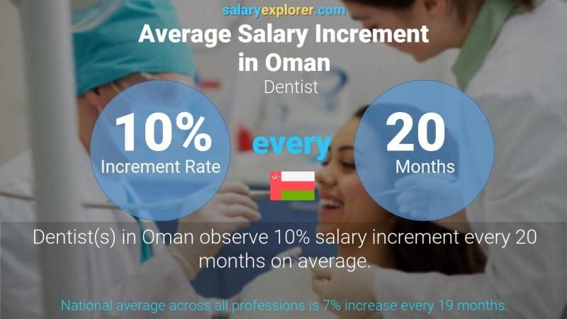 Annual Salary Increment Rate Oman Dentist