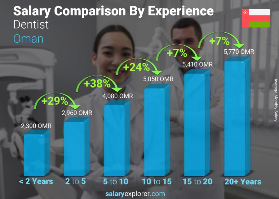 Salary comparison by years of experience monthly Oman Dentist