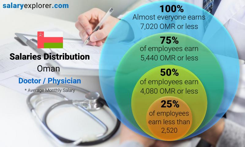 Doctor / Physician Average Salaries in Oman 2019