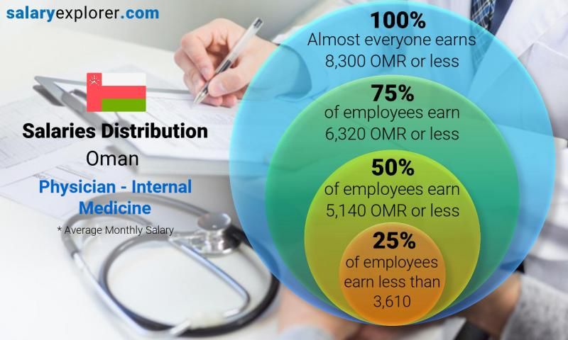 Physician - Internal Medicine Average Salary in Oman 2019