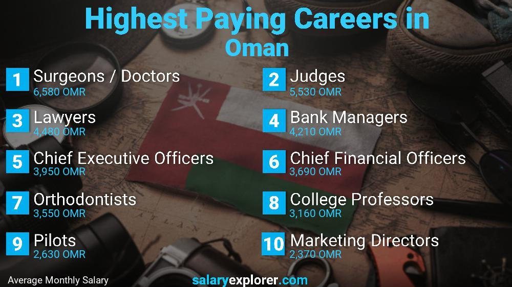 Highest Paying Jobs In Oman