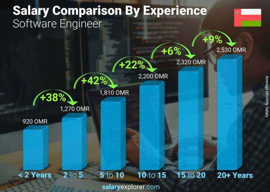 Software Engineer Average Salary in Oman 2019