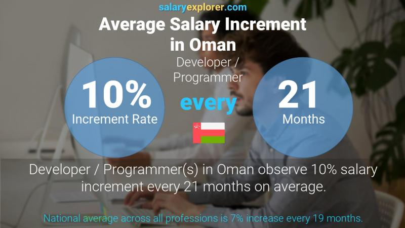 Annual Salary Increment Rate Oman Developer / Programmer