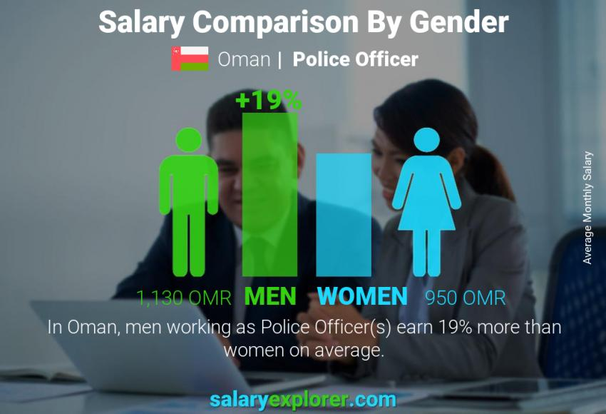 Salary comparison by gender monthly Oman Police Officer
